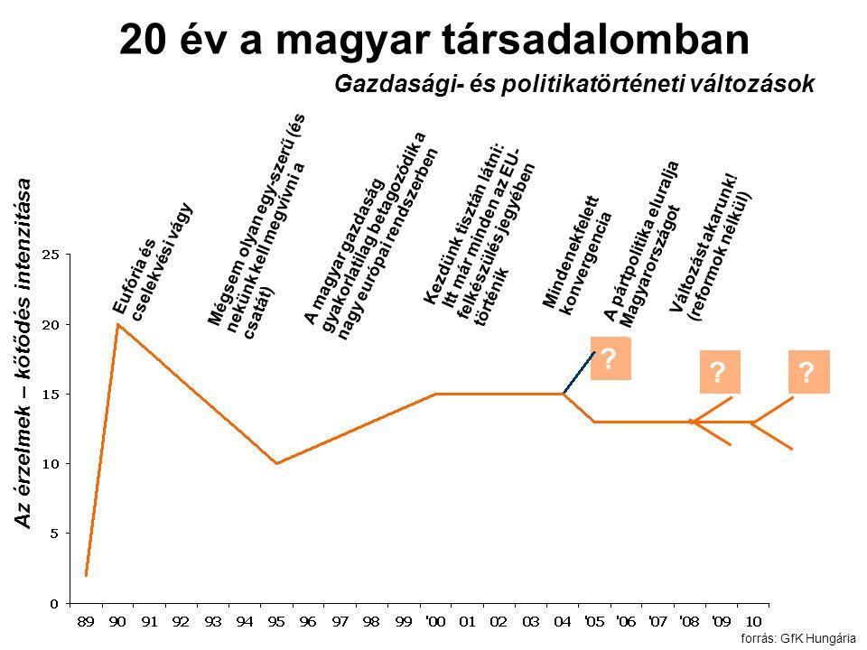 20 év a magyar társadalomban Gazdasági- és politikatörténeti változások Kezdünk tisztán látni: Itt már minden az EU- felkészülés jegyében történik Itt