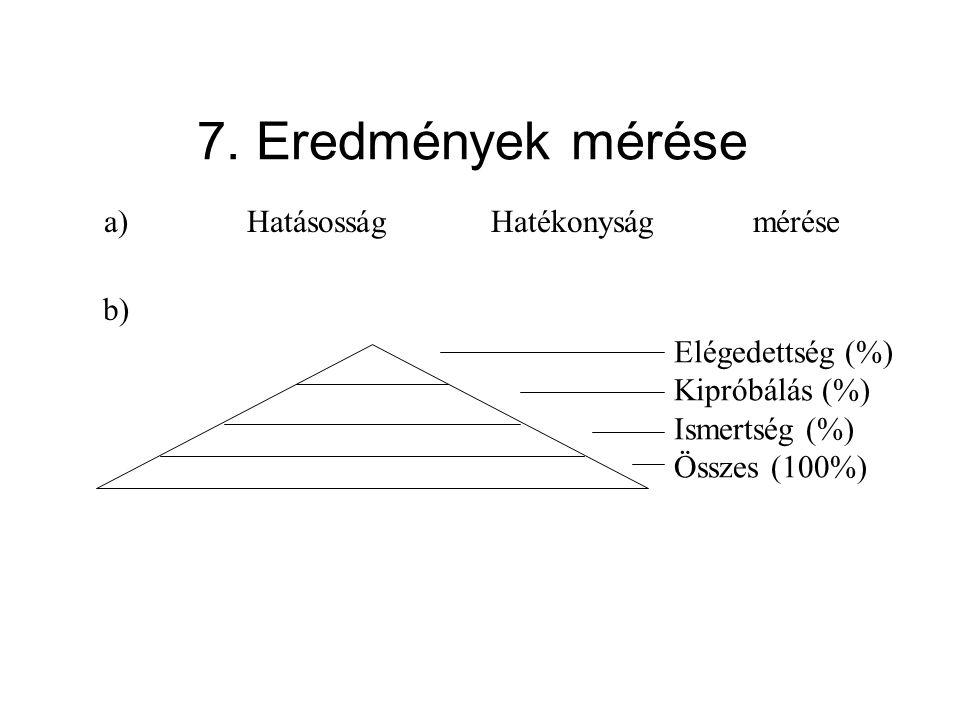 7. Eredmények mérése Elégedettség (%) Kipróbálás (%) Ismertség (%) Összes (100%) HatásosságHatékonyságmérése a) b)