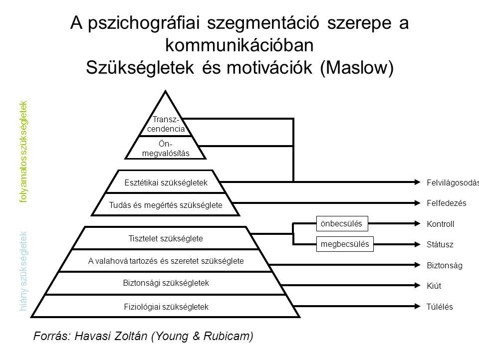 A pszichográfiai szegmentáció szerepe a kommunikációban Szükségletek és motivációk (Maslow) Felvilágosodás Fiziológiai szükségletek Transz- cendencia
