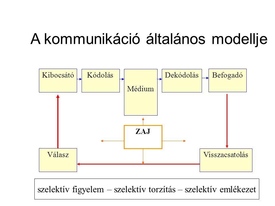 A kommunikáció általános modellje Kibocsátó Kódolás ZAJ Médium Dekódolás Befogadó Válasz Visszacsatolás szelektív figyelem – szelektív torzítás – szel