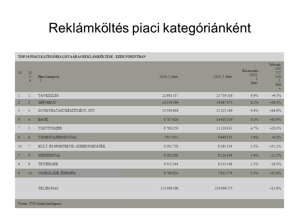 Reklámköltés piaci kategóriánként TOP 10 PIACI KATEGÓRIA LISTAÁRAS REKLÁMKÖLTÉSE - EZER FORINTBAN 20 0 4 20 0 5 Piaci kategória2004. I. félév2005. I.