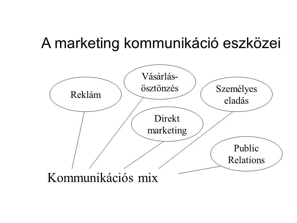 A marketing kommunikáció eszközei Kommunikációs mix Reklám Vásárlás- ösztönzés Direkt marketing Személyes eladás Public Relations