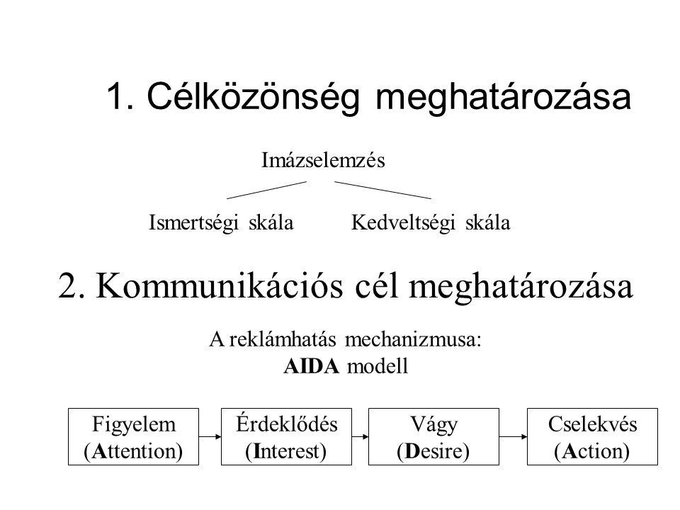 1. Célközönség meghatározása Imázselemzés Ismertségi skálaKedveltségi skála 2. Kommunikációs cél meghatározása A reklámhatás mechanizmusa: AIDA modell
