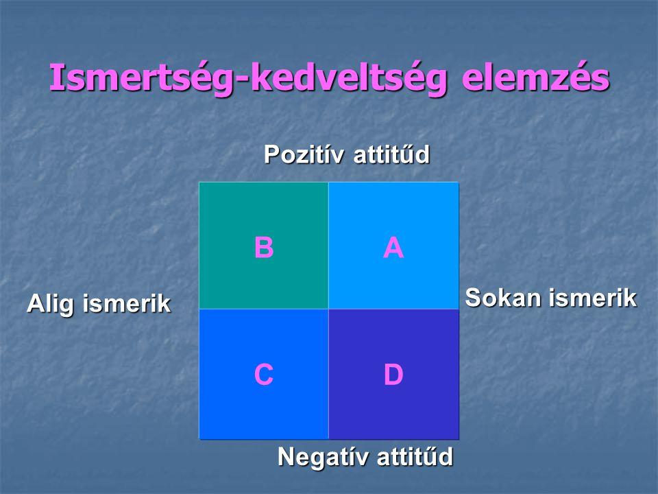 Pozitív attitűd Negatív attitűd Alig ismerik Sokan ismerik Ismertség-kedveltség elemzés BA CD