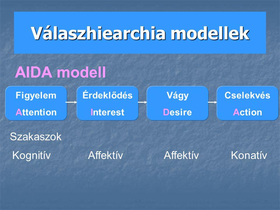 Figyelem Attention Érdeklődés Interest Vágy Desire Cselekvés Action Szakaszok KognitívAffektívAffektívKonatív AIDA modell Válaszhiearchia modellek