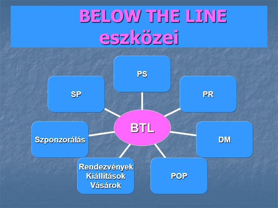 BELOW THE LINE eszközei