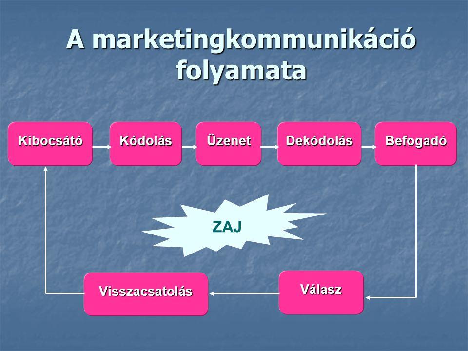 KibocsátóKódolásÜzenetDekódolásBefogadó Válasz Visszacsatolás A marketingkommunikáció folyamata ZAJ