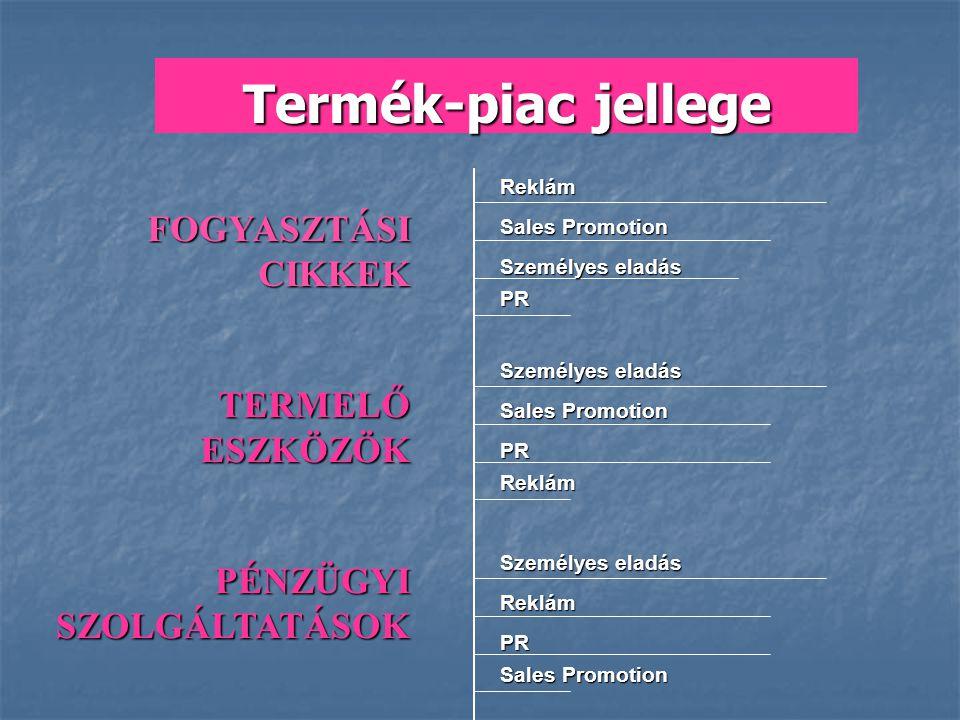 Reklám Sales Promotion Személyes eladás PR Sales Promotion PR Reklám Személyes eladás Reklám PR Sales Promotion FOGYASZTÁSI CIKKEK TERMELŐESZKÖZÖK PÉN