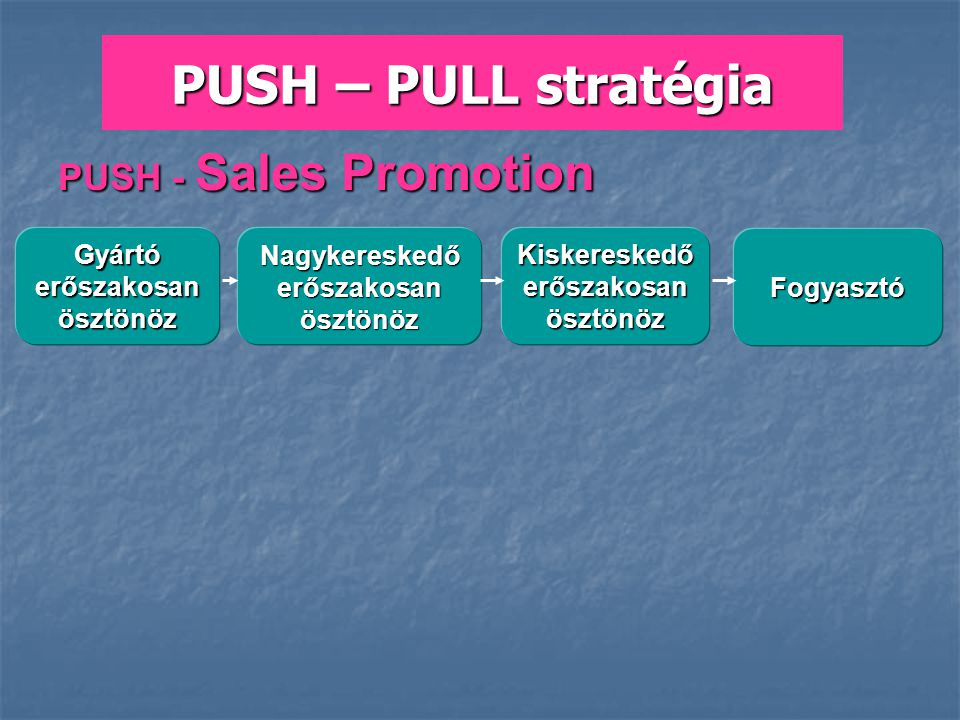 PUSH - Sales Promotion Gyártó erőszakosan ösztönöz Nagykereskedő erőszakosan ösztönöz Kiskereskedő erőszakosan ösztönöz Fogyasztó PUSH – PULL stratégi
