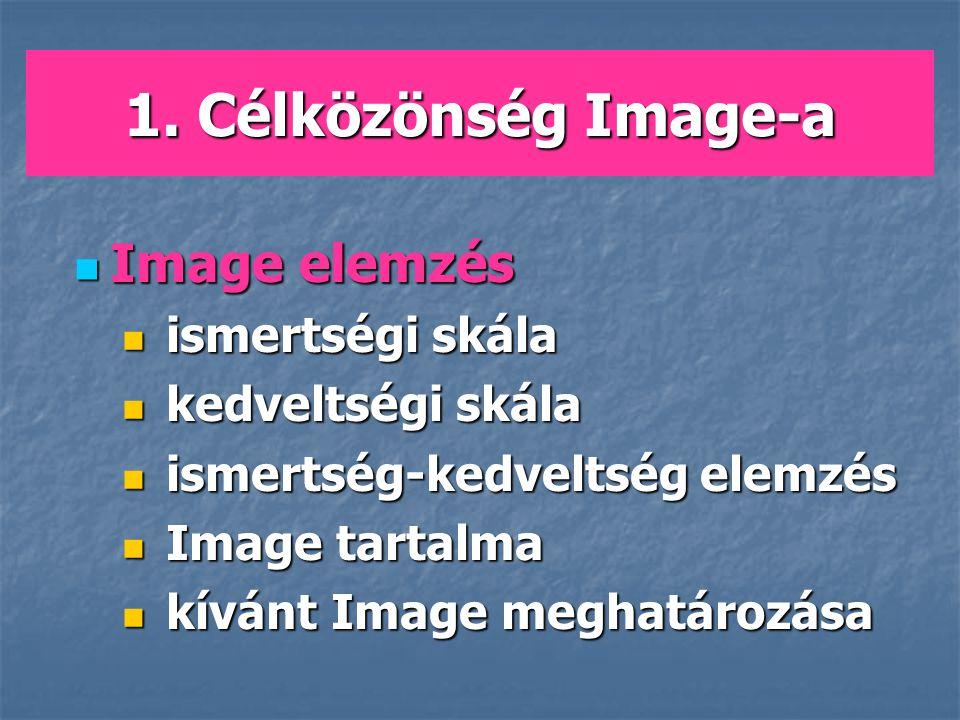 1. Célközönség Image-a Image elemzés Image elemzés ismertségi skála ismertségi skála kedveltségi skála kedveltségi skála ismertség-kedveltség elemzés