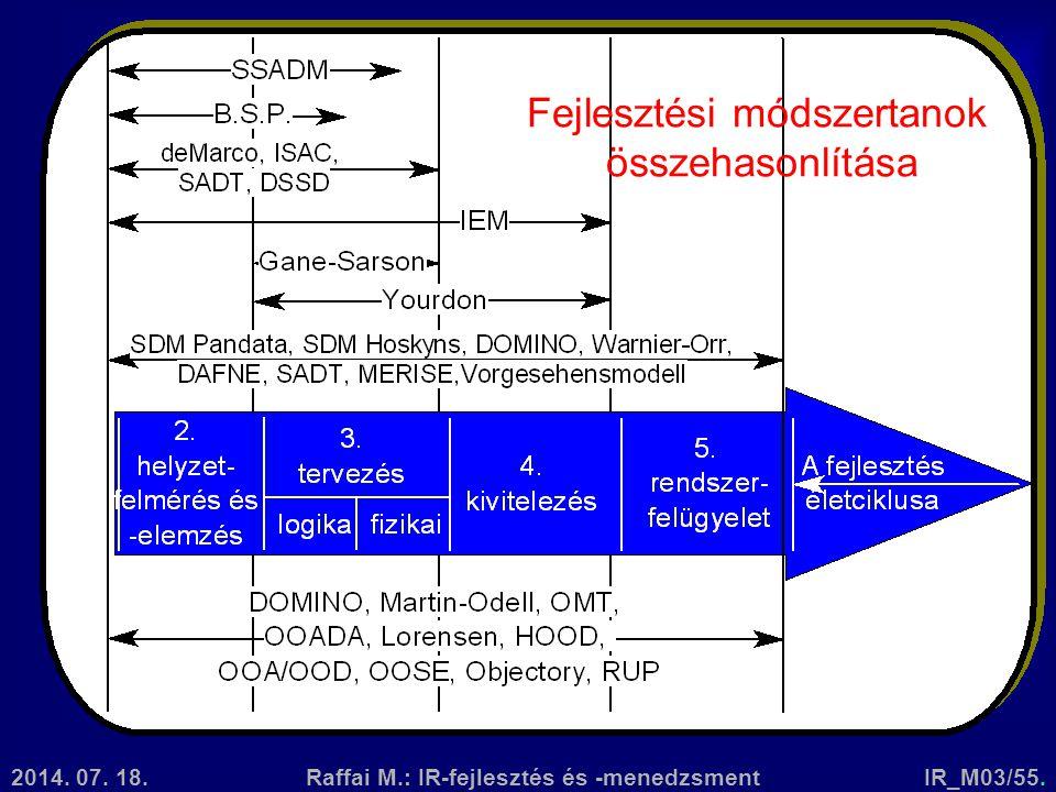 2014. 07. 18.Raffai M.: IR-fejlesztés és -menedzsmentIR_M03/55. Fejlesztési módszertanok összehasonlítása