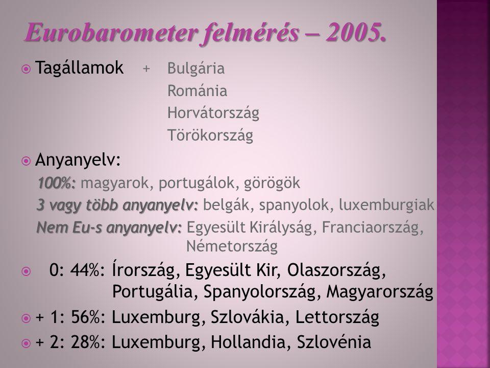 AnyanyelvIdegen nyelvÖsszesen Angol13%38%51% Német18%14%32% Francia12%14%26% Olasz13%3%16% Spanyol9%6%15% Lengyel9%1%10% Orosz1%6%7%