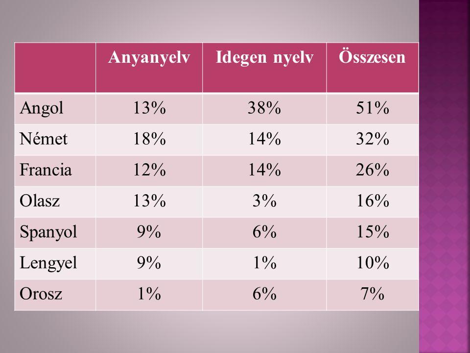  Jelenleg tanul nyelvet: 18%  Tervezi: 21%  Nyelvtanulás hasznossága: 83%  Svédország  Ciprus  Luxemburg  Nem hasznos: 16%  Szempontok:  Vakáció  Munka  Külföldi munkavállalás  Saját igény Motiváció