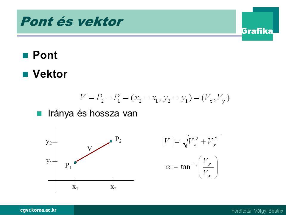 Grafika Fordította: Völgyi Beatrix cgvr.korea.ac.kr Pont Vektor Iránya és hossza van V P2P2 P1P1 x1x1 x2x2 y1y1 y2y2 Pont és vektor
