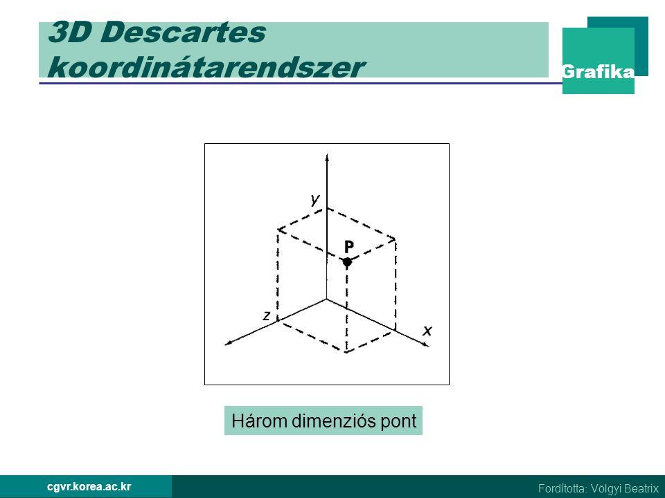 Grafika Fordította: Völgyi Beatrix cgvr.korea.ac.kr 3D Descartes koordinátarendszer Jobbsodrású koordinátarendszer Graphics Package Balsodrású koordinátarendszer Video Monitor