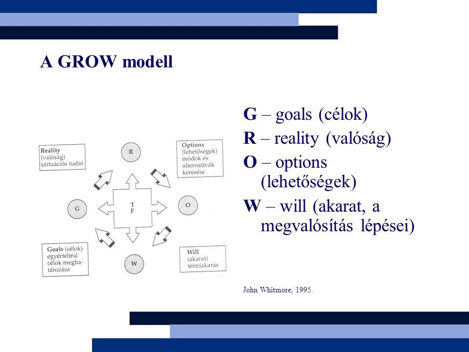 A GROW modell G – goals (célok) R – reality (valóság) O – options (lehetőségek) W – will (akarat, a megvalósítás lépései) John Whitmore, 1995.