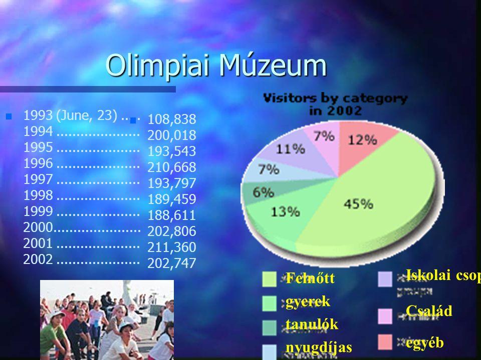 Olimpiai Múzeum n n 1993 (June, 23)..... 1994..................... 1995..................... 1996..................... 1997..................... 1998.