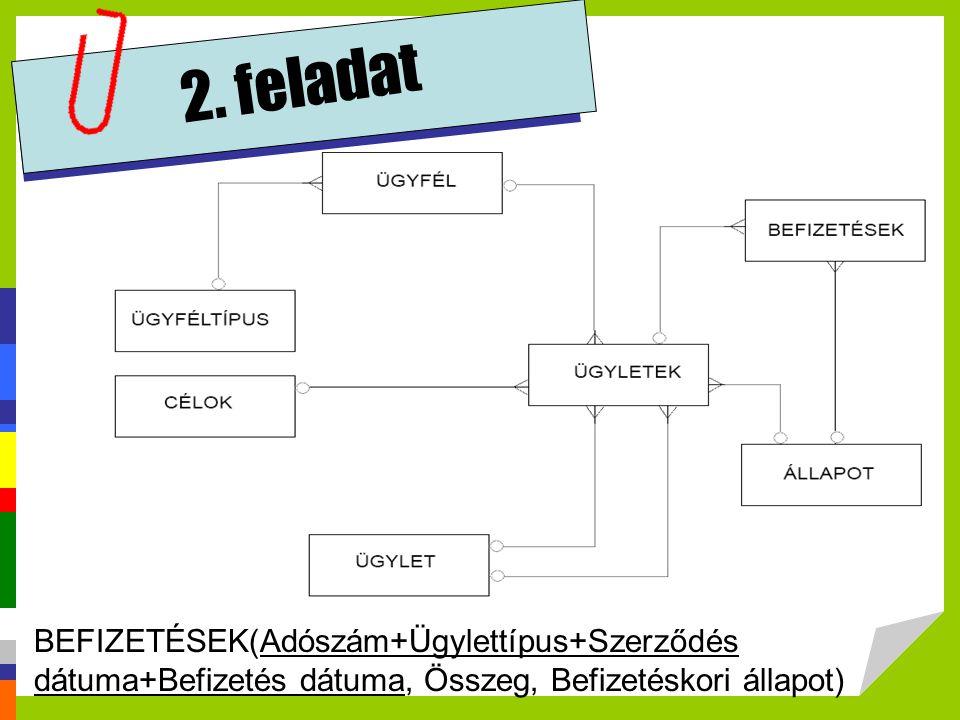 BEFIZETÉSEK(Adószám+Ügylettípus+Szerződés dátuma+Befizetés dátuma, Összeg, Befizetéskori állapot)