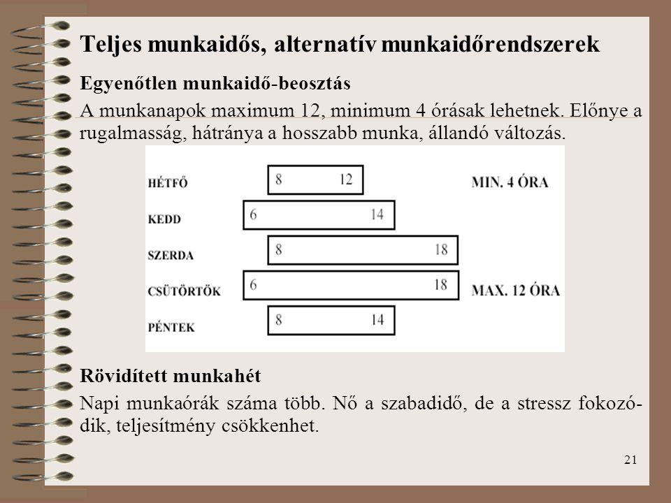 21 Teljes munkaidős, alternatív munkaidőrendszerek Egyenőtlen munkaidő-beosztás A munkanapok maximum 12, minimum 4 órásak lehetnek.