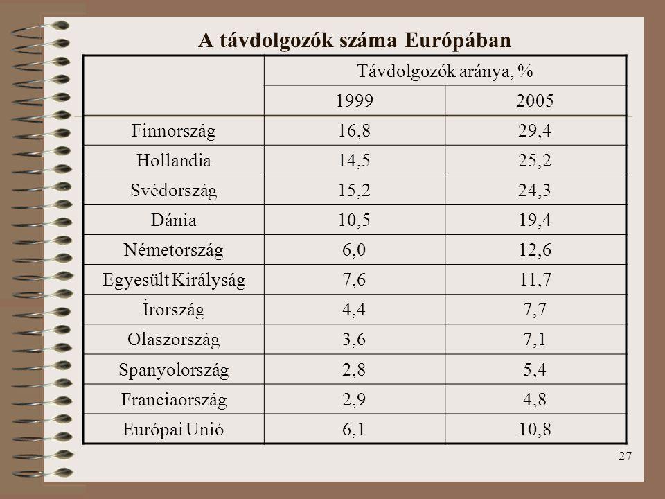 27 A távdolgozók száma Európában Távdolgozók aránya, % 19992005 Finnország16,829,4 Hollandia14,525,2 Svédország15,224,3 Dánia10,519,4 Németország6,012,6 Egyesült Királyság7,611,7 Írország4,47,7 Olaszország3,67,1 Spanyolország2,85,4 Franciaország2,94,8 Európai Unió6,110,8