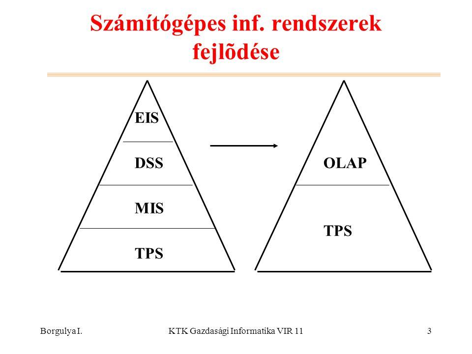 Borgulya I.KTK Gazdasági Informatika VIR 113 Számítógépes inf. rendszerek fejlõdése EIS DSSOLAP MIS TPS