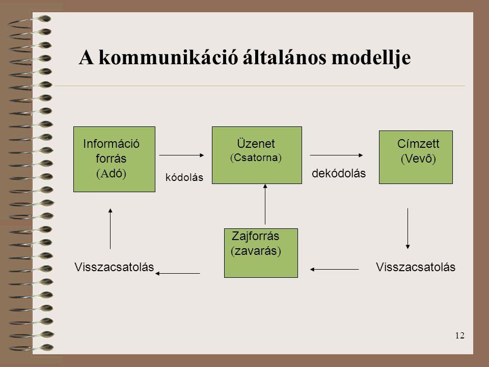 12 A kommunikáció általános modellje Információ forrás (A dó ) kódolás Üzenet ( Csatorna ) dekódolás Címzett ( Vevô ) Zajforrás ( zavarás ) Visszacsat