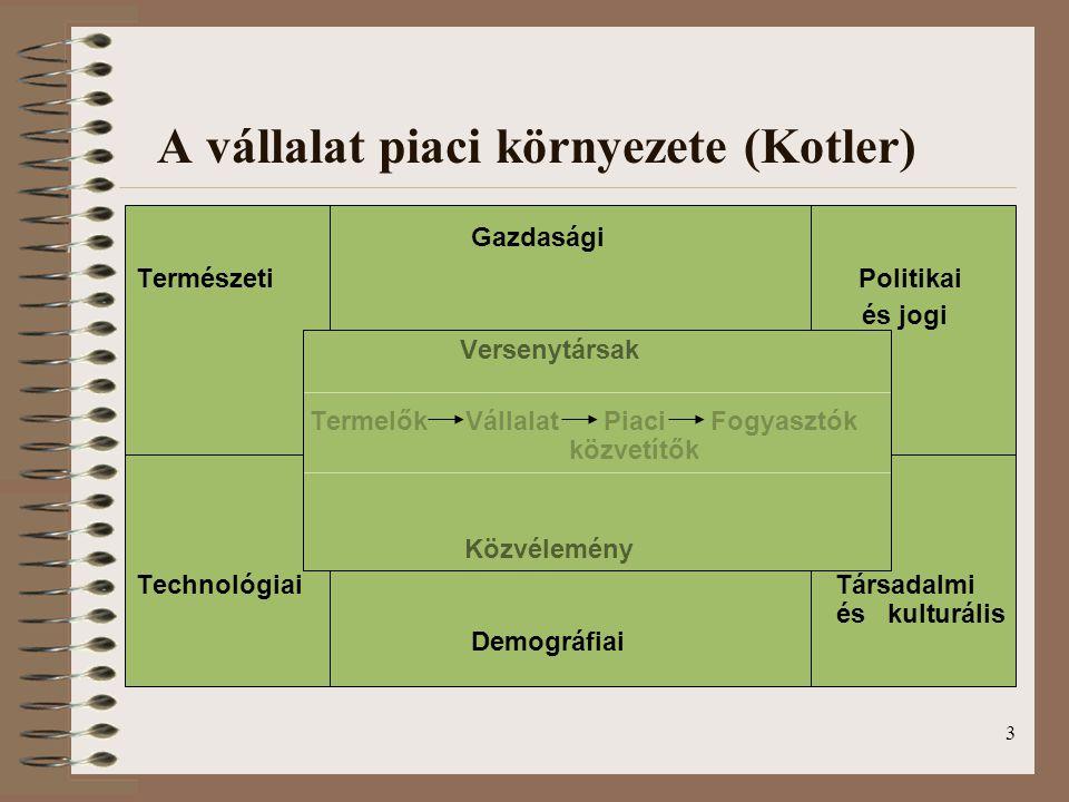3 A vállalat piaci környezete (Kotler) Gazdasági Természeti Politikai és jogi Versenytársak Termelők Vállalat Piaci Fogyasztók közvetítők Közvélemény
