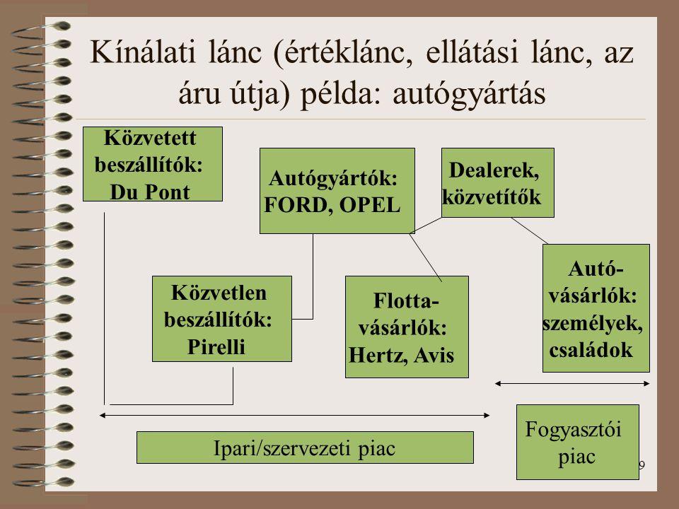 9 Kínálati lánc (értéklánc, ellátási lánc, az áru útja) példa: autógyártás Közvetett beszállítók: Du Pont Közvetlen beszállítók: Pirelli Autógyártók:
