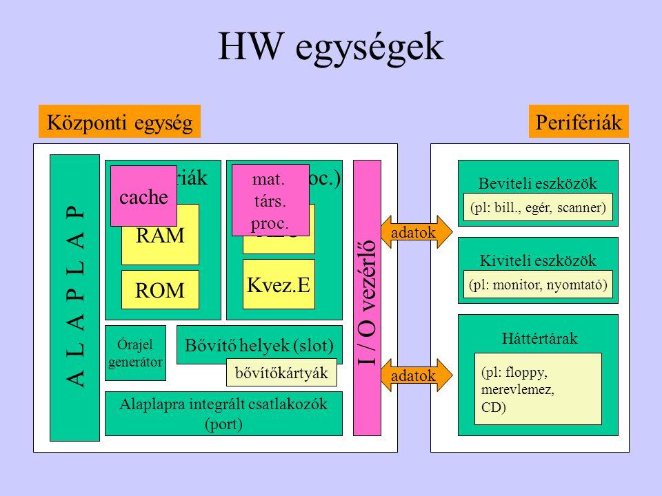 HW egységek ALU Kvez.E CPU (proc.) RAM ROM Memóriák Központi egység Órajel generátor A L A P L A P Bővítő helyek (slot) bővítőkártyák Alaplapra integr
