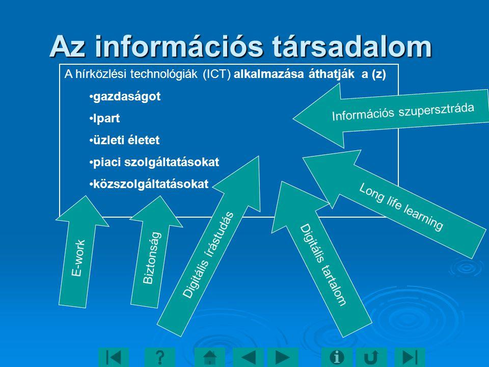 Az információs társadalom Az információs társadalom A hírközlési technológiák (ICT) alkalmazása áthatják a (z) gazdaságot Ipart üzleti életet piaci szolgáltatásokat közszolgáltatásokat Digitális írástudás Long life learning Információs szupersztráda Digitális tartalom E-work Biztonság