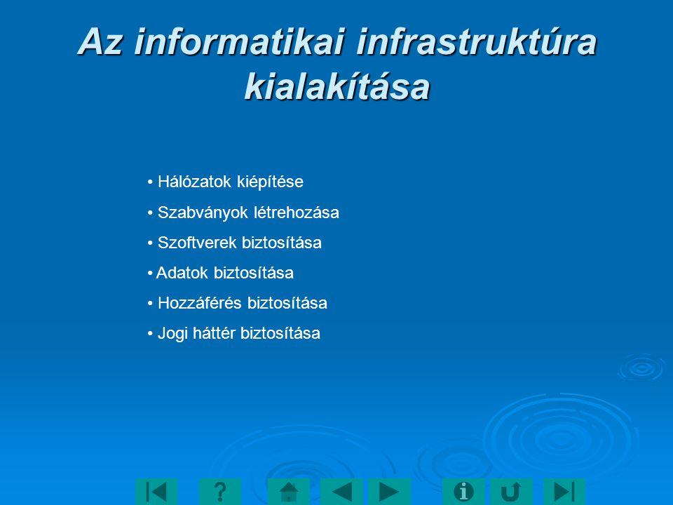 Az informatikai infrastruktúra kialakítása Hálózatok kiépítése Szabványok létrehozása Szoftverek biztosítása Adatok biztosítása Hozzáférés biztosítása Jogi háttér biztosítása
