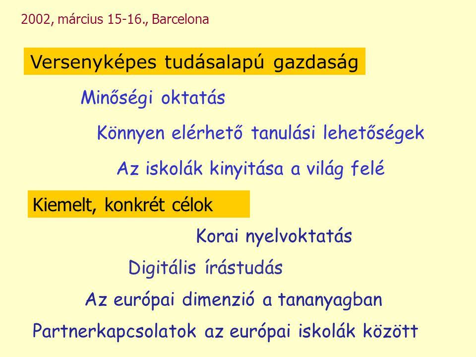 2002, március 15-16., Barcelona Minőségi oktatás Az európai dimenzió a tananyagban Könnyen elérhető tanulási lehetőségek Az iskolák kinyitása a világ felé Versenyképes tudásalapú gazdaság Kiemelt, konkrét célok Korai nyelvoktatás Partnerkapcsolatok az európai iskolák között Digitális írástudás