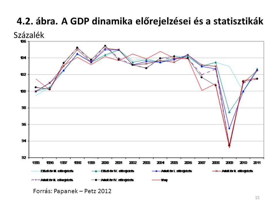 4.2. ábra. A GDP dinamika előrejelzései és a statisztikák Százalék 15 Forrás: Papanek – Petz 2012