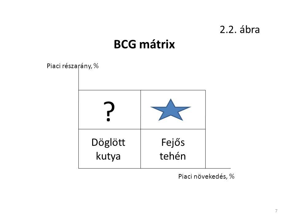 7 ? Döglött kutya Fejős tehén Piaci részarány, % Piaci növekedés, % BCG mátrix 2.2. ábra