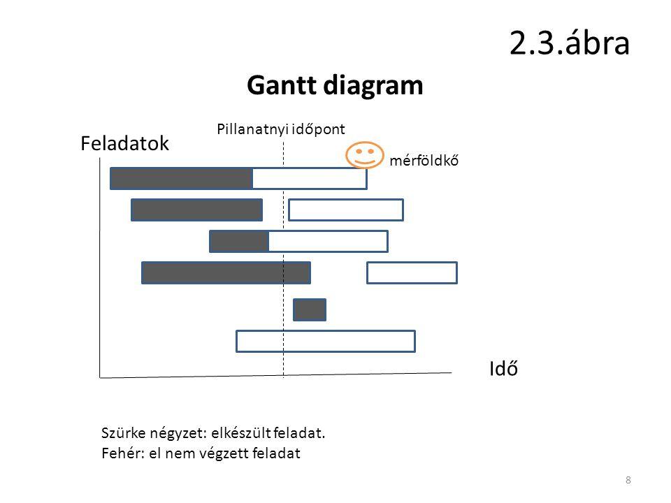 2.3.ábra 8 Gantt diagram Feladatok Idő Pillanatnyi időpont Szürke négyzet: elkészült feladat. Fehér: el nem végzett feladat mérföldkő