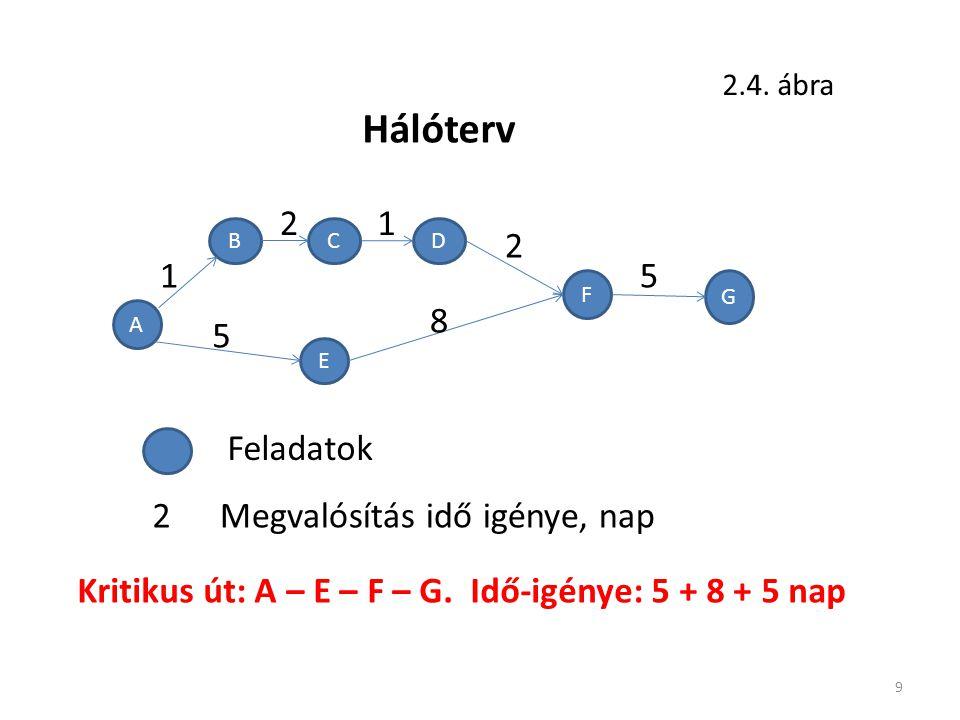 9 5 A BCD E F G 2 1 21 Hálóterv 2.4. ábra 5 8 Feladatok 2Megvalósítás idő igénye, nap Kritikus út: A – E – F – G. Idő-igénye: 5 + 8 + 5 nap