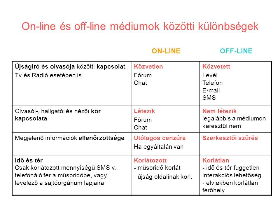 On-line és off-line médiumok közötti különbségek Újságíró és olvasója közötti kapcsolat, Tv és Rádió esetében is Közvetlen Fórum Chat Közvetett Levél Telefon E-mail SMS Olvasói-, hallgatói és nézői kör kapcsolata Létezik Fórum Chat Nem létezik legalábbis a médiumon keresztül nem Megjelenő információk ellenőrzöttségeUtólagos cenzúra Ha egyáltalán van Szerkesztői szűrés Idő és tér Csak korlátozott mennyiségű SMS v.