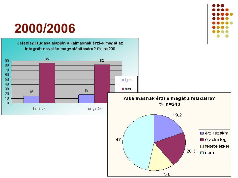 2000/2006