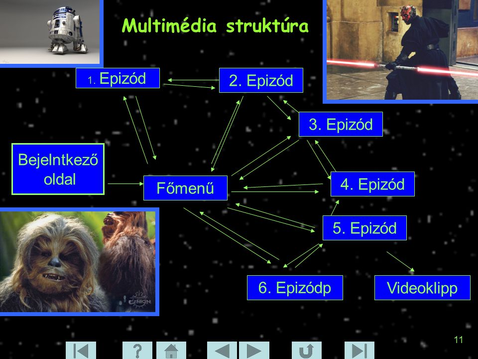 11 Multimédia struktúra Bejelntkező oldal Főmenű 6. Epizódp 5. Epizód 4. Epizód 3. Epizód 2. Epizód 1. Epizód Videoklipp