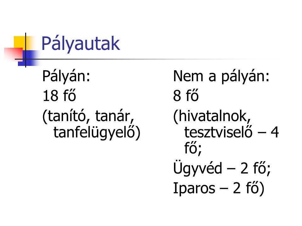 Pályautak Pályán: 18 fő (tanító, tanár, tanfelügyelő) Nem a pályán: 8 fő (hivatalnok, tesztviselő – 4 fő; Ügyvéd – 2 fő; Iparos – 2 fő)