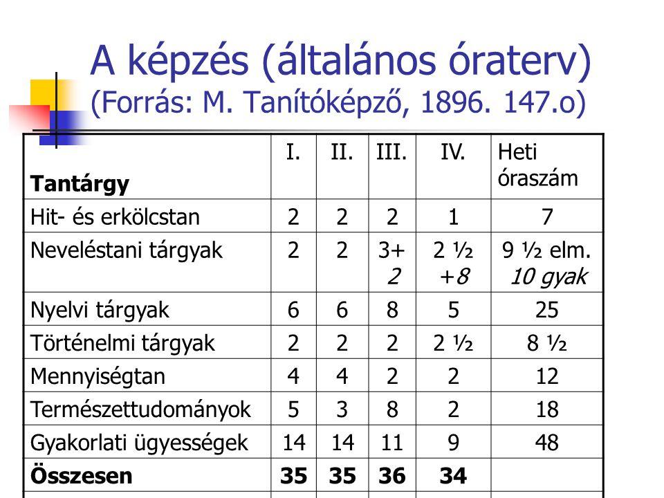 Elfoglaltságok (túlterhelés) (Forrás: M.Tanítóképző, 1909, 372-379.o.) ElfoglaltságI.II.III.IV.
