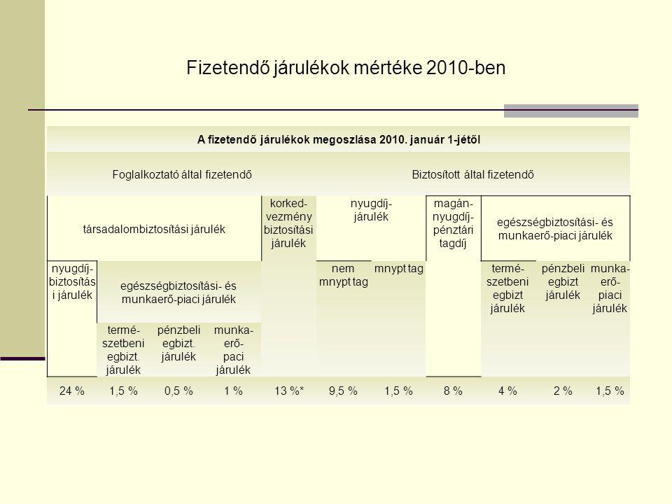 Fizetendő járulékok 1999-2008 2008.02.13. *A korkedvezmény-biztosítási járulék 75%-át a központi költségvetés átvállalja, ezért 3,25% fizetési kötelez