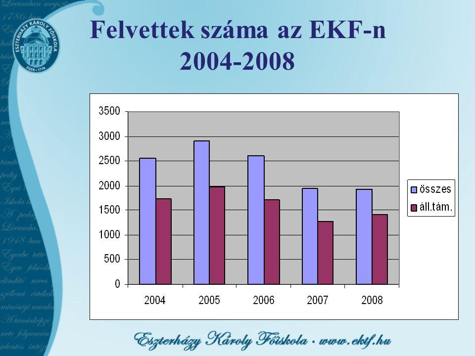 Felvettek száma az EKF-n 2004-2008