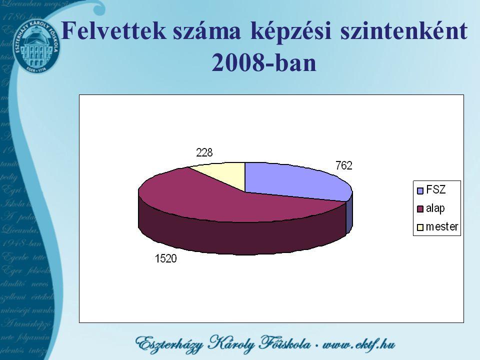 Felvettek száma képzési szintenként 2008-ban