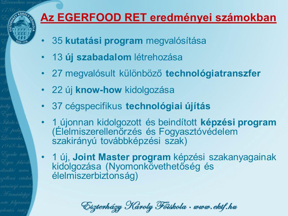 Az EGERFOOD RET eredményei számokban 35 kutatási program megvalósítása 13 új szabadalom létrehozása 27 megvalósult különböző technológiatranszfer 22 ú