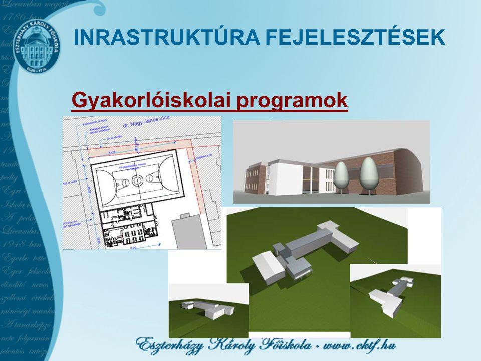 INRASTRUKTÚRA FEJELESZTÉSEK Gyakorlóiskolai programok