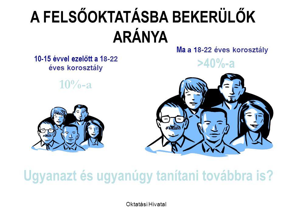 Oktatási Hivatal Jelentkezők száma 2000-2007