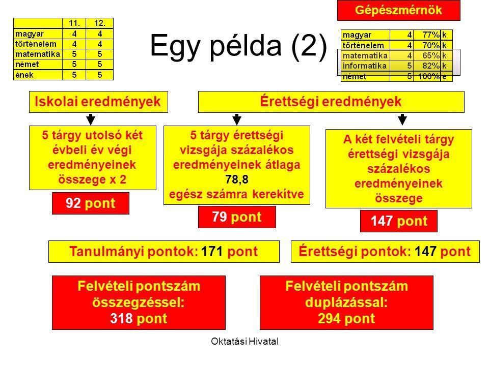 Oktatási Hivatal Felvételi pontszám duplázással: 294 pont Egy példa (2) Iskolai eredményekÉrettségi eredmények A két felvételi tárgy érettségi vizsgája százalékos eredményeinek összege 5 tárgy utolsó két évbeli év végi eredményeinek összege x 2 92 pont 79 pont 147 pont Felvételi pontszám összegzéssel: 318 pont Tanulmányi pontok: 171 pontÉrettségi pontok: 147 pont 5 tárgy érettségi vizsgája százalékos eredményeinek átlaga 78,8 egész számra kerekítve Gépészmérnök