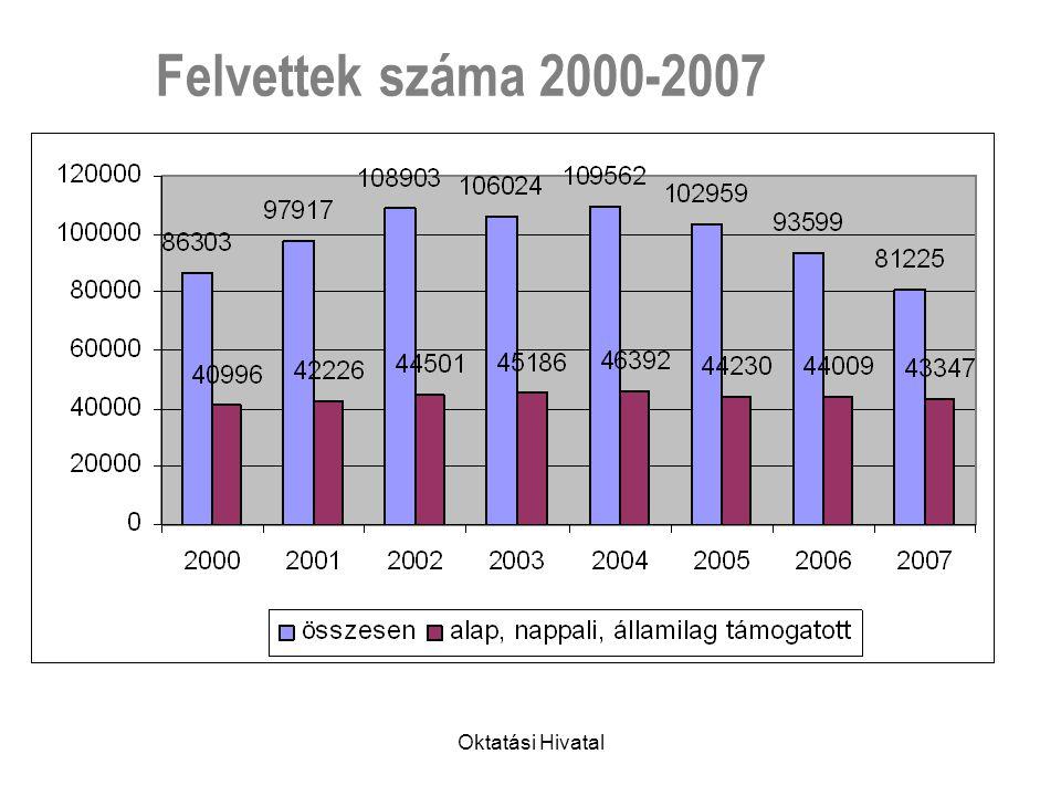 Oktatási Hivatal Felvettek száma 2000-2007