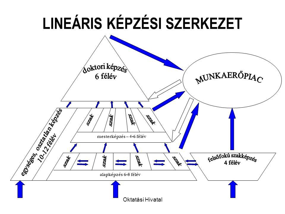 Oktatási Hivatal LINEÁRIS KÉPZÉSI SZERKEZET alapképzés 6-8 félév mesterképzés – 4-6 félév